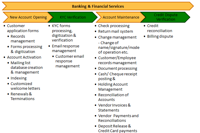 banking services - photo #49